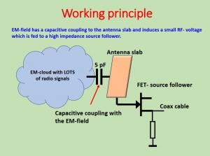 active antenna pa0rdt